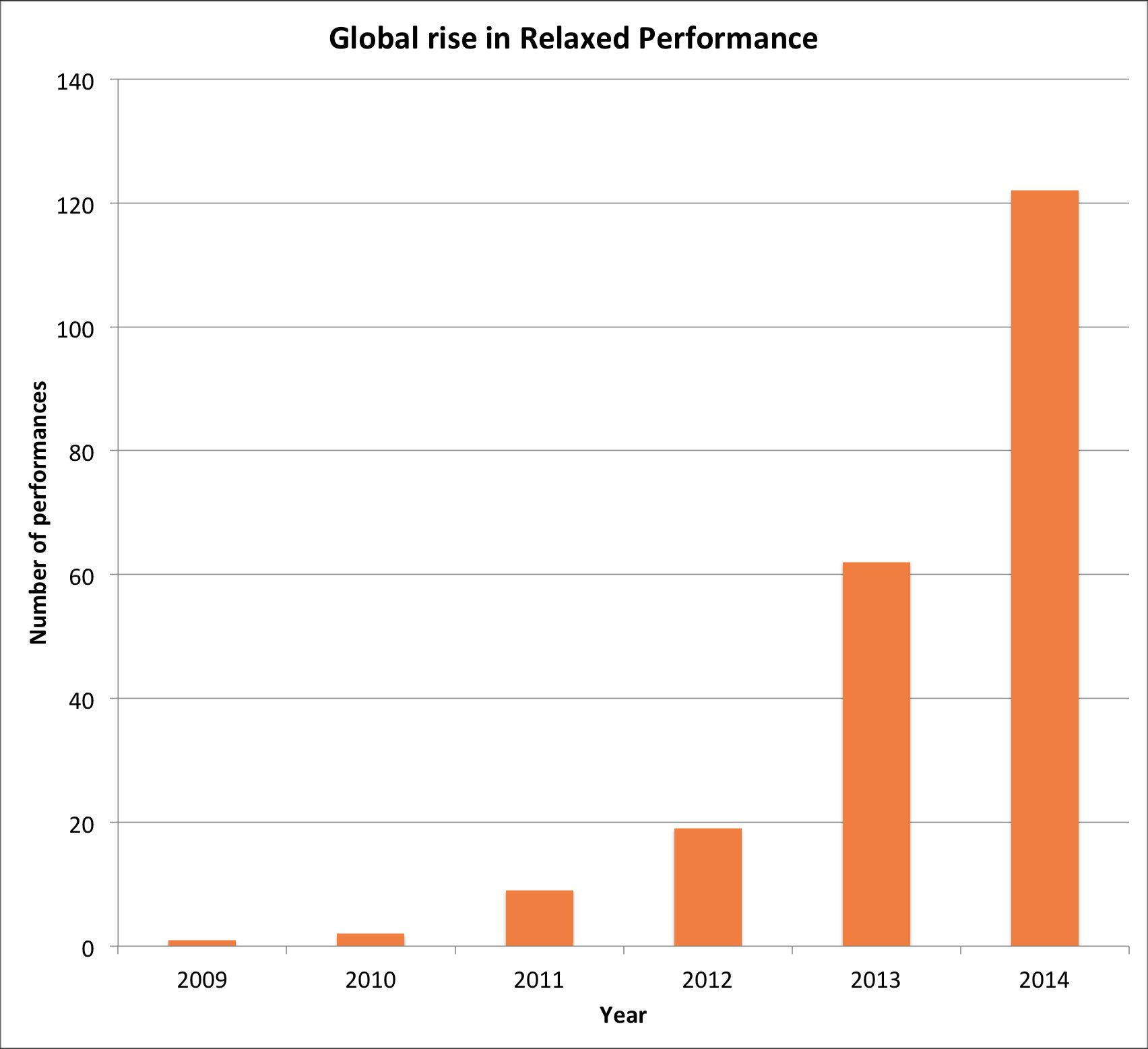 Global rise in relaxed performance, 2009-2014.