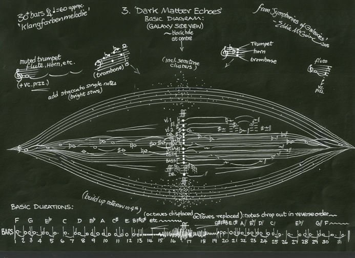 Symphonies of Galaxies third movement diagram